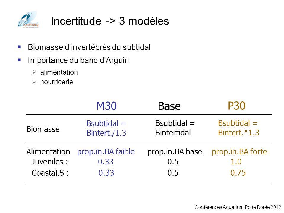 Conférences Aquarium Porte Dorée 2012 Incertitude -> 3 modèles Biomasse dinvertébrés du subtidal Importance du banc dArguin alimentation nourricerie B