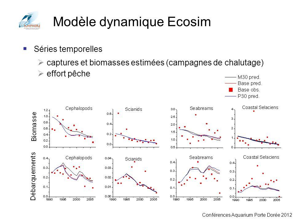 Conférences Aquarium Porte Dorée 2012 Modèle dynamique Ecosim Séries temporelles captures et biomasses estimées (campagnes de chalutage) effort pêche