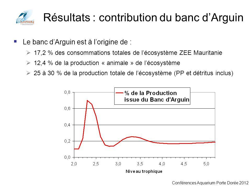 Conférences Aquarium Porte Dorée 2012 Résultats : contribution du banc dArguin Le banc dArguin est à lorigine de : 17,2 % des consommations totales de