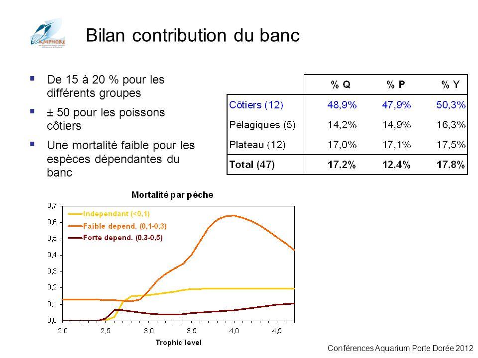 Conférences Aquarium Porte Dorée 2012 Bilan contribution du banc De 15 à 20 % pour les différents groupes ± 50 pour les poissons côtiers Une mortalité