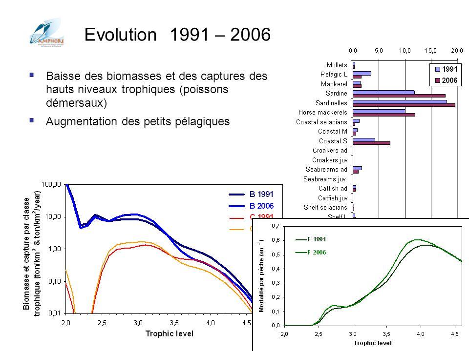 Conférences Aquarium Porte Dorée 2012 Evolution 1991 – 2006 Baisse des biomasses et des captures des hauts niveaux trophiques (poissons démersaux) Aug