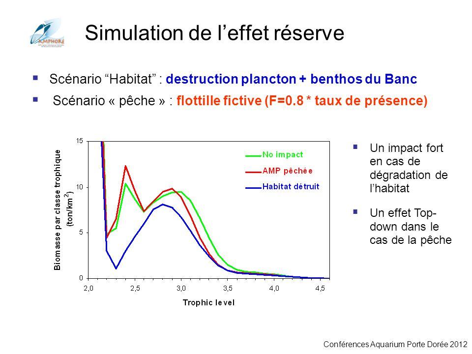 Conférences Aquarium Porte Dorée 2012 Simulation de leffet réserve Scénario Habitat : destruction plancton + benthos du Banc Scénario « pêche » : flot
