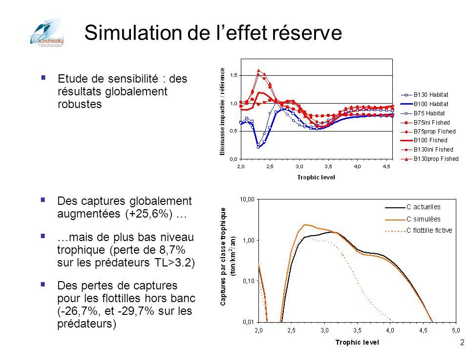 Conférences Aquarium Porte Dorée 2012 Des captures globalement augmentées (+25,6%) … …mais de plus bas niveau trophique (perte de 8,7% sur les prédate