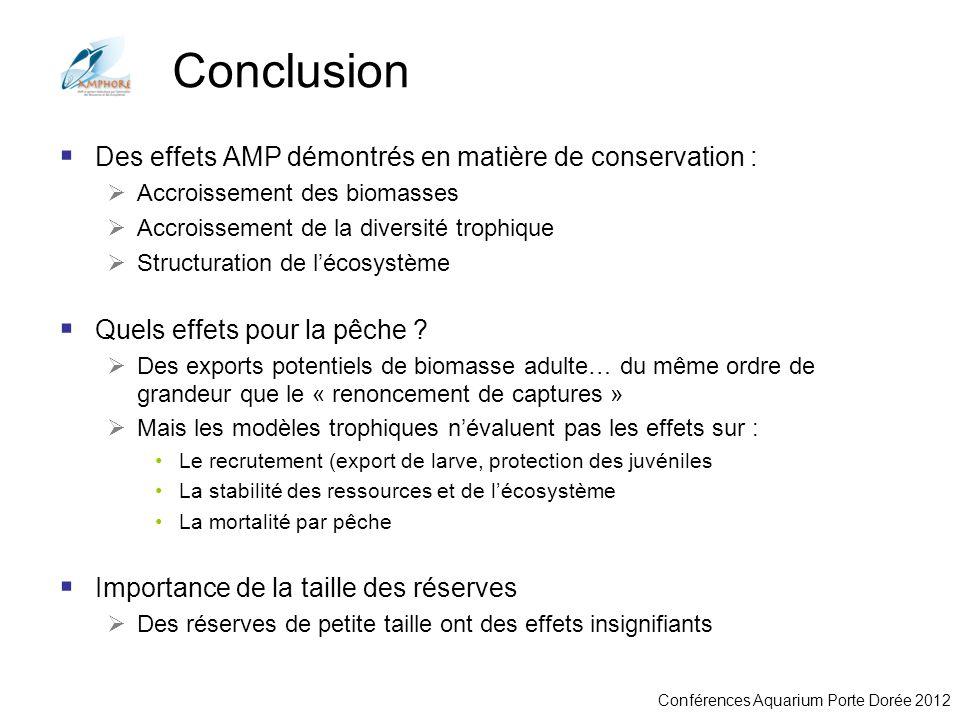 Conférences Aquarium Porte Dorée 2012 Conclusion Des effets AMP démontrés en matière de conservation : Accroissement des biomasses Accroissement de la