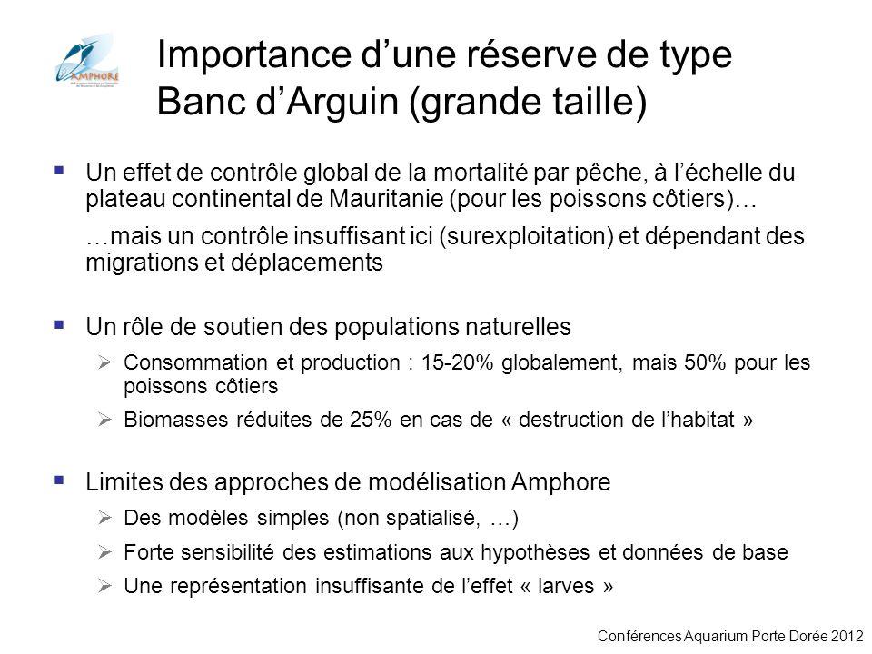 Conférences Aquarium Porte Dorée 2012 Importance dune réserve de type Banc dArguin (grande taille) Un effet de contrôle global de la mortalité par pêc