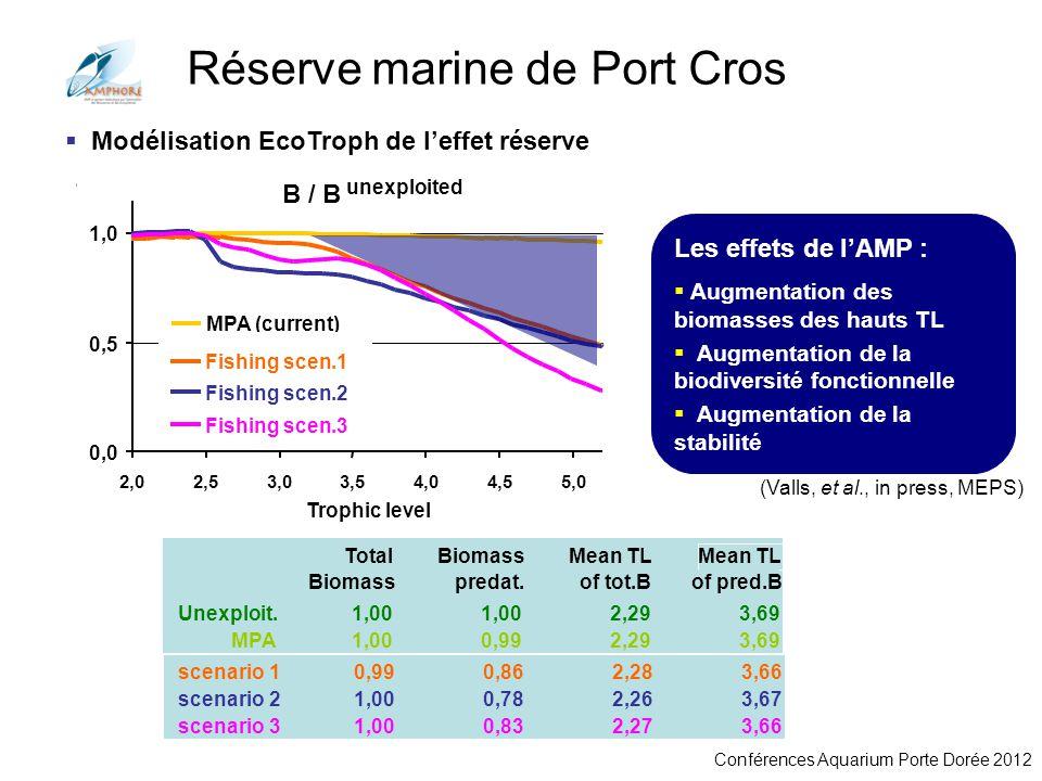 Conférences Aquarium Porte Dorée 2012 0,01 0,1 1 10 100 1000 2,02,53,03,54,04,55,0 Trophic level current Biomass trophic spectrum Unexploited Total Bi