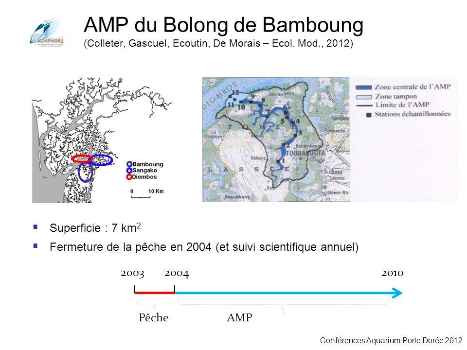 Conférences Aquarium Porte Dorée 2012 AMP du Bolong de Bamboung (Colleter, Gascuel, Ecoutin, De Morais – Ecol. Mod., 2012) Superficie : 7 km 2 Fermetu