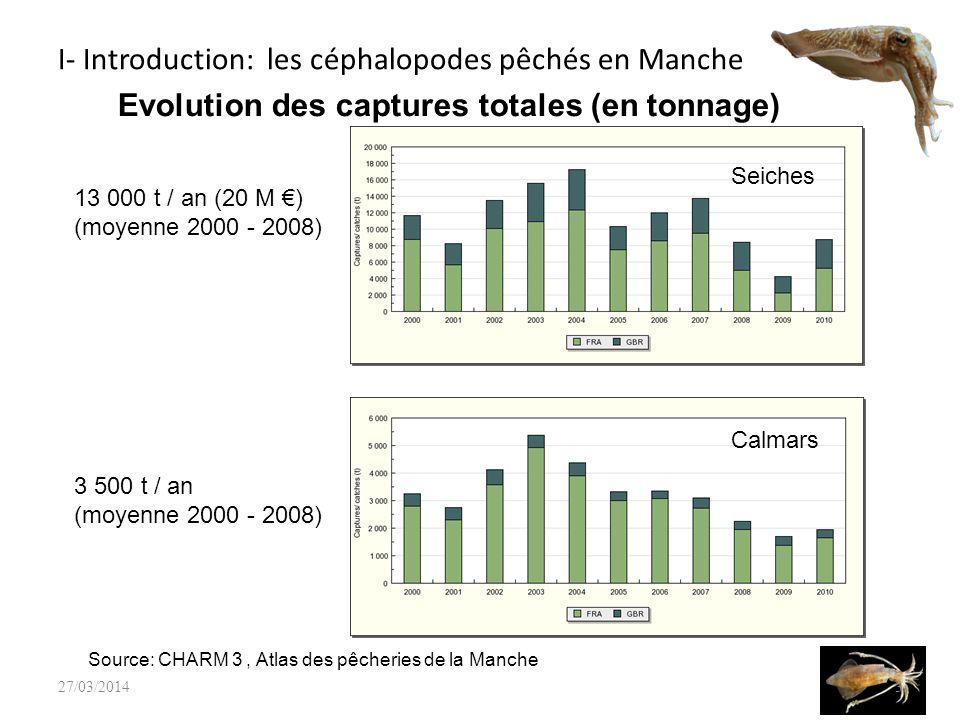 I- Introduction: les céphalopodes pêchés en Manche Rennes 427/03/2014 Source: IFREMER, SIH Zoom sur quelques flottilles françaises en 2010: les chalutiers exclusifs en Manche (134 navires, L moy =23.8m) Engins : chaluts fond (10.6 mois activité)