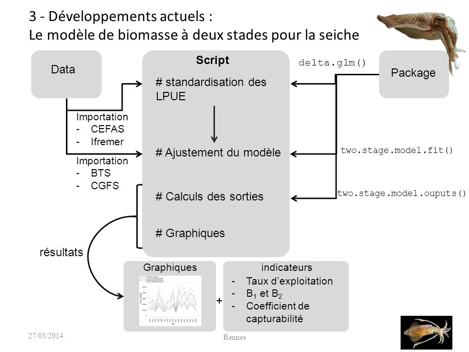 37 # standardisation des LPUE Script Data Package Graphiquesindicateurs -Taux dexploitation -B 1 et B 2 -Coefficient de capturabilité delta.glm() two.