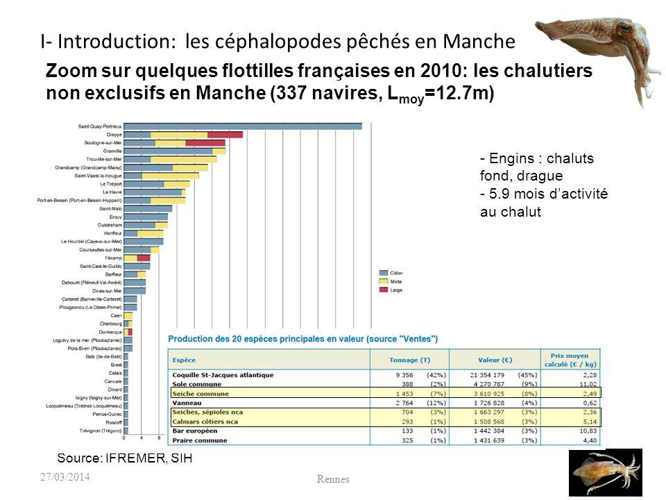 I- Introduction: les céphalopodes pêchés en Manche Rennes 527/03/2014 Source: IFREMER, SIH Zoom sur quelques flottilles françaises en 2010: les chalutiers non exclusifs en Manche (337 navires, L moy =12.7m) - Engins : chaluts fond, drague - 5.9 mois dactivité au chalut