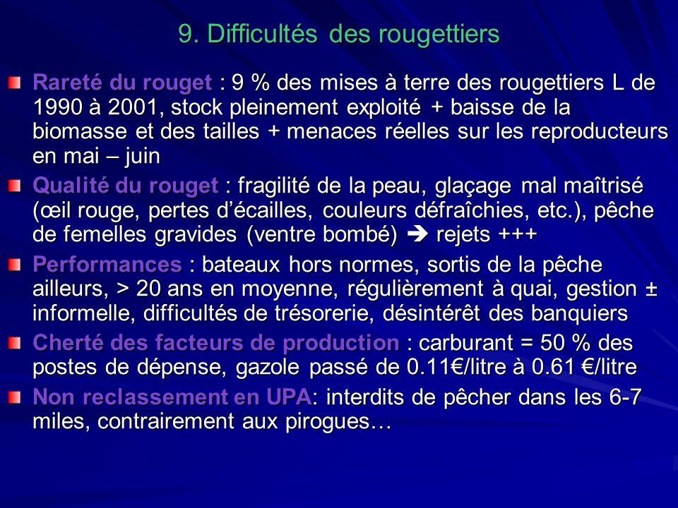 9. Difficultés des rougettiers Rareté du rouget : 9 % des mises à terre des rougettiers L de 1990 à 2001, stock pleinement exploité + baisse de la bio