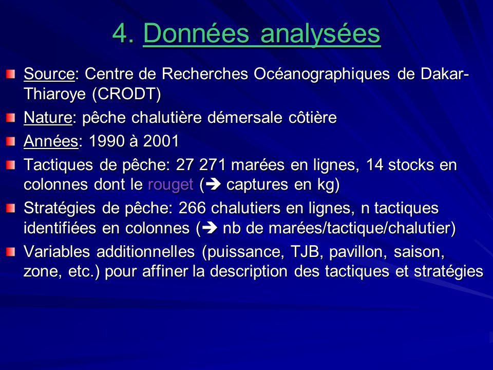 4. Données analysées Source: Centre de Recherches Océanographiques de Dakar- Thiaroye (CRODT) Nature: pêche chalutière démersale côtière Années: 1990