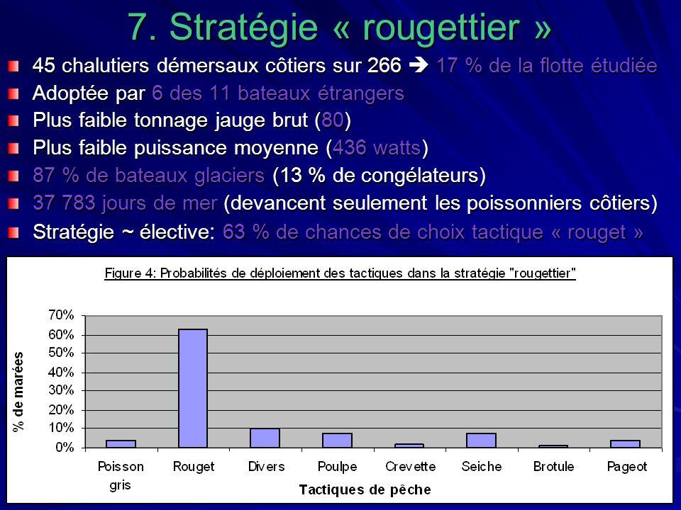 7. Stratégie « rougettier » 45 chalutiers démersaux côtiers sur 266 17 % de la flotte étudiée Adoptée par 6 des 11 bateaux étrangers Plus faible tonna