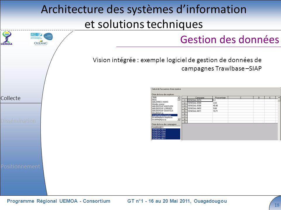 Cliquez pour modifier le style du titre GT n°1 - 16 au 20 Mai 2011, OuagadougouProgramme Régional UEMOA - Consortium 18 Vision intégrée : exemple logi