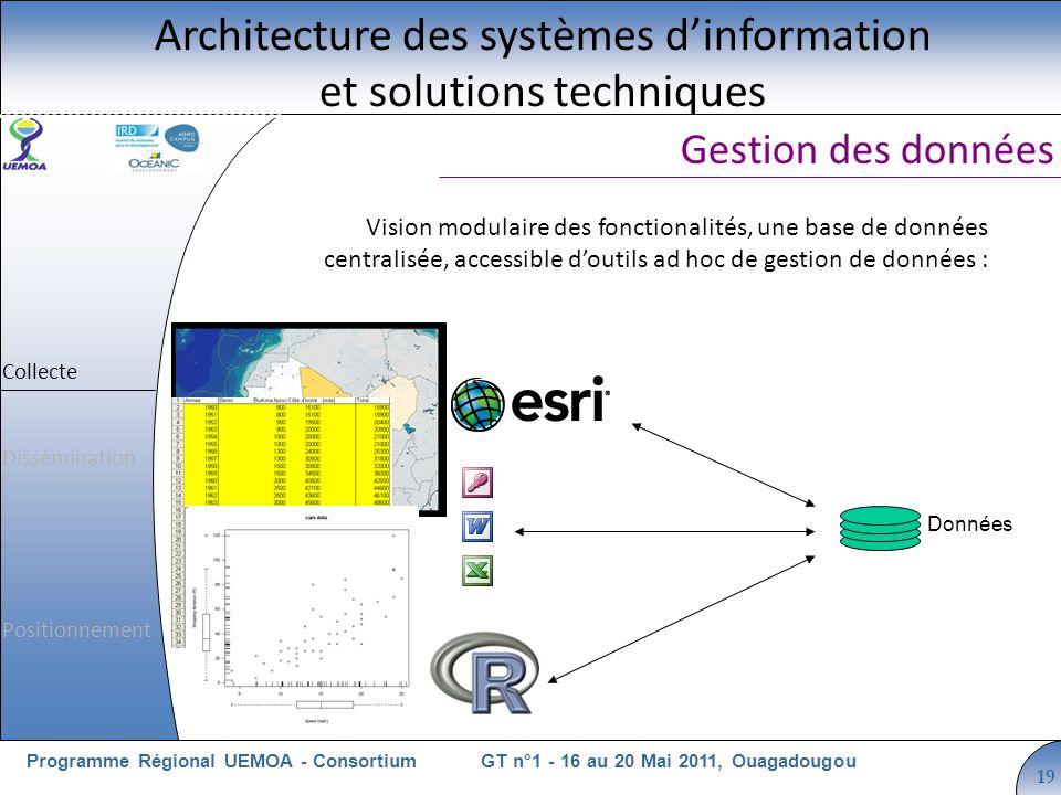 Cliquez pour modifier le style du titre GT n°1 - 16 au 20 Mai 2011, OuagadougouProgramme Régional UEMOA - Consortium 19 Vision modulaire des fonctiona
