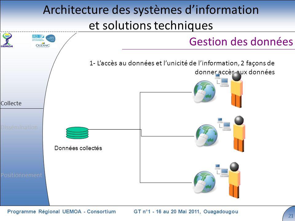 Cliquez pour modifier le style du titre GT n°1 - 16 au 20 Mai 2011, OuagadougouProgramme Régional UEMOA - Consortium 21 1- Laccès au données et lunici