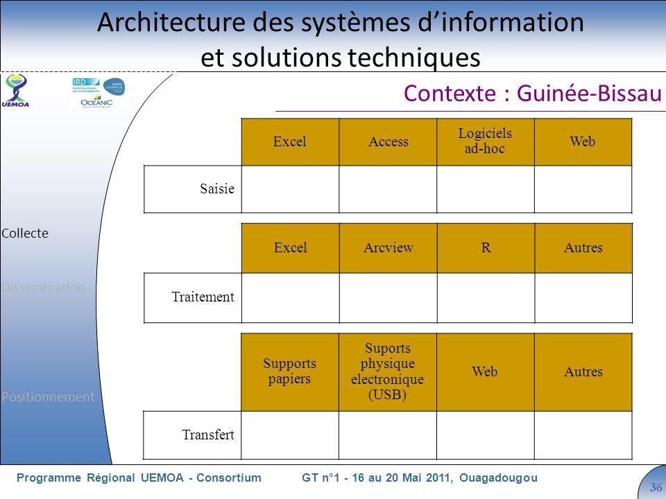 Cliquez pour modifier le style du titre GT n°1 - 16 au 20 Mai 2011, OuagadougouProgramme Régional UEMOA - Consortium 36 Contexte : Guinée-Bissau Archi