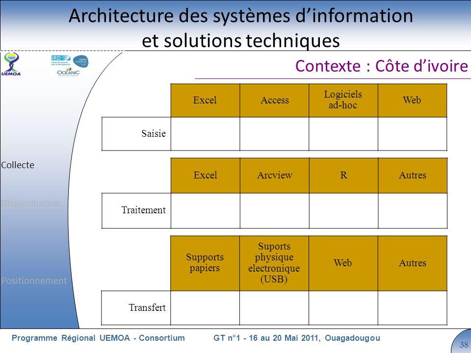 Cliquez pour modifier le style du titre GT n°1 - 16 au 20 Mai 2011, OuagadougouProgramme Régional UEMOA - Consortium 38 Contexte : Côte divoire Archit