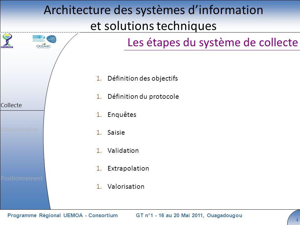 Cliquez pour modifier le style du titre GT n°1 - 16 au 20 Mai 2011, OuagadougouProgramme Régional UEMOA - Consortium 4 Les étapes du système de collec