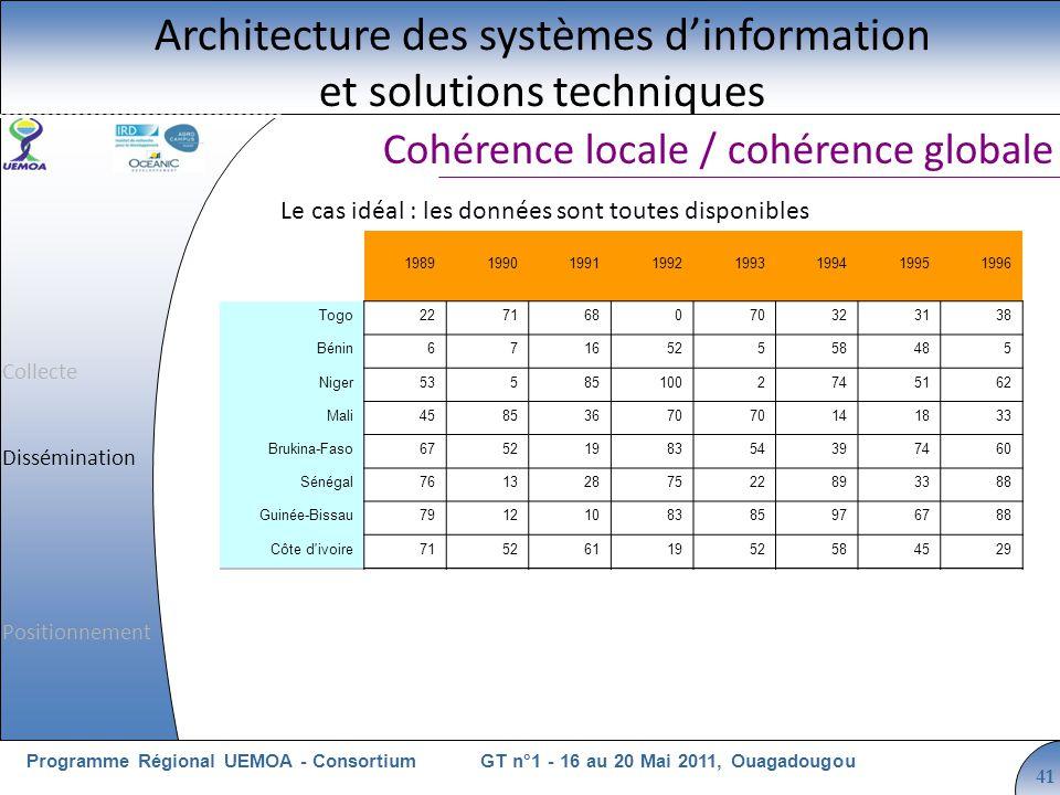 Cliquez pour modifier le style du titre GT n°1 - 16 au 20 Mai 2011, OuagadougouProgramme Régional UEMOA - Consortium 41 Cohérence locale / cohérence globale Architecture des systèmes dinformation et solutions techniques 19891990199119921993199419951996 Togo227168070323138 Bénin671652558485 Niger535851002745162 Mali45853670 141833 Brukina-Faso6752198354397460 Sénégal7613287522893388 Guinée-Bissau7912108385976788 Côte d ivoire7152611952584529 Total419297323482360461367403 Le cas idéal : les données sont toutes disponibles Collecte Dissémination Positionnement