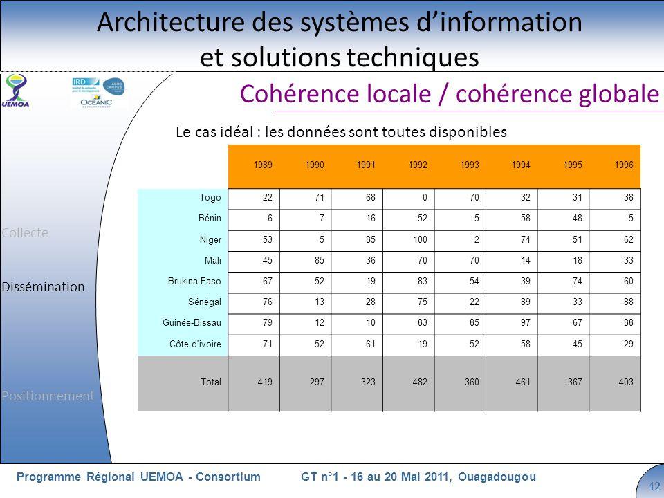 Cliquez pour modifier le style du titre GT n°1 - 16 au 20 Mai 2011, OuagadougouProgramme Régional UEMOA - Consortium 42 Cohérence locale / cohérence g