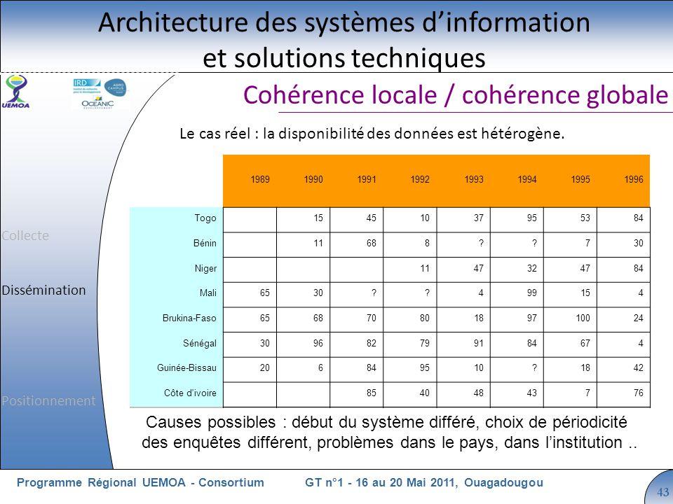 Cliquez pour modifier le style du titre GT n°1 - 16 au 20 Mai 2011, OuagadougouProgramme Régional UEMOA - Consortium 43 Cohérence locale / cohérence globale Architecture des systèmes dinformation et solutions techniques Le cas réel : la disponibilité des données est hétérogène.