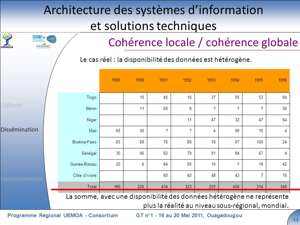 Cliquez pour modifier le style du titre GT n°1 - 16 au 20 Mai 2011, OuagadougouProgramme Régional UEMOA - Consortium 44 Cohérence locale / cohérence globale Architecture des systèmes dinformation et solutions techniques La somme, avec une disponibilité des données hétérogène ne représente plus la réalité au niveau sous-régional, mondial.
