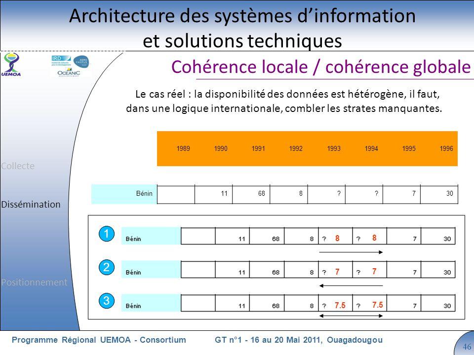 Cliquez pour modifier le style du titre GT n°1 - 16 au 20 Mai 2011, OuagadougouProgramme Régional UEMOA - Consortium 46 Cohérence locale / cohérence g