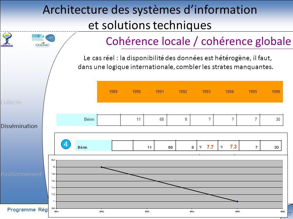 Cliquez pour modifier le style du titre GT n°1 - 16 au 20 Mai 2011, OuagadougouProgramme Régional UEMOA - Consortium 47 Cohérence locale / cohérence g