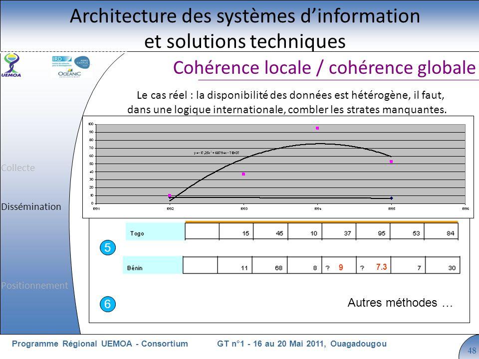 Cliquez pour modifier le style du titre GT n°1 - 16 au 20 Mai 2011, OuagadougouProgramme Régional UEMOA - Consortium 48 Cohérence locale / cohérence g