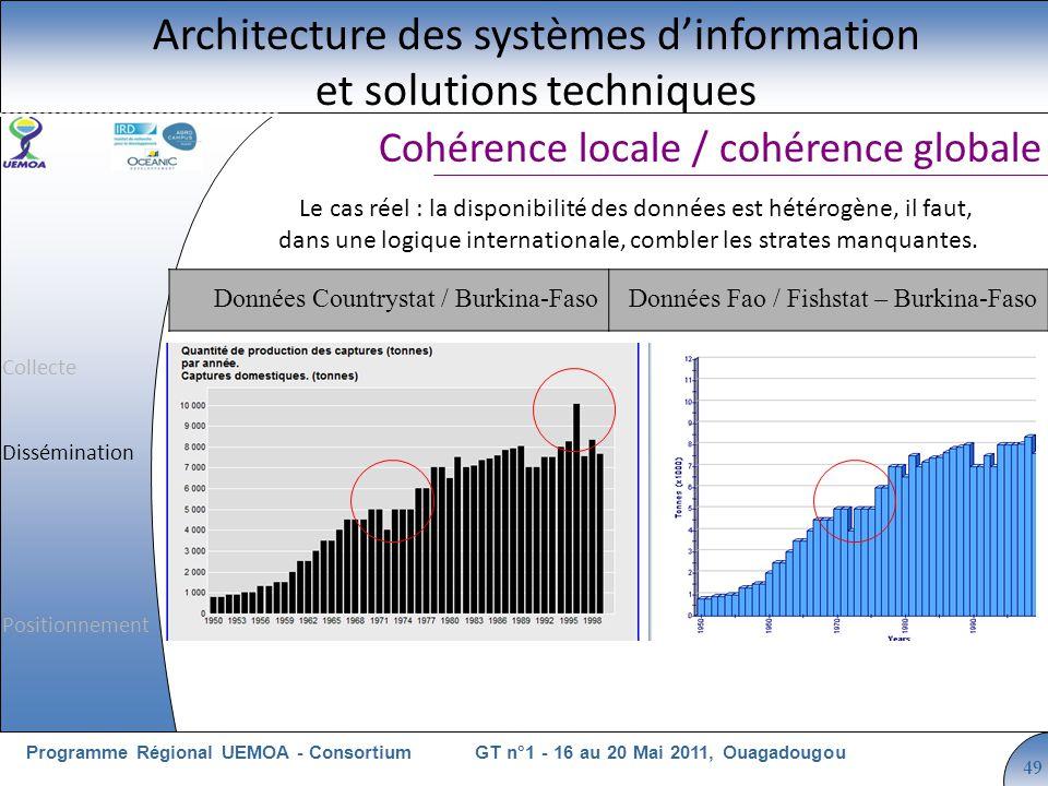 Cliquez pour modifier le style du titre GT n°1 - 16 au 20 Mai 2011, OuagadougouProgramme Régional UEMOA - Consortium 49 Cohérence locale / cohérence globale Architecture des systèmes dinformation et solutions techniques Le cas réel : la disponibilité des données est hétérogène, il faut, dans une logique internationale, combler les strates manquantes.