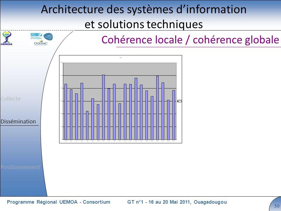 Cliquez pour modifier le style du titre GT n°1 - 16 au 20 Mai 2011, OuagadougouProgramme Régional UEMOA - Consortium 50 Cohérence locale / cohérence globale Architecture des systèmes dinformation et solutions techniques Collecte Dissémination Positionnement