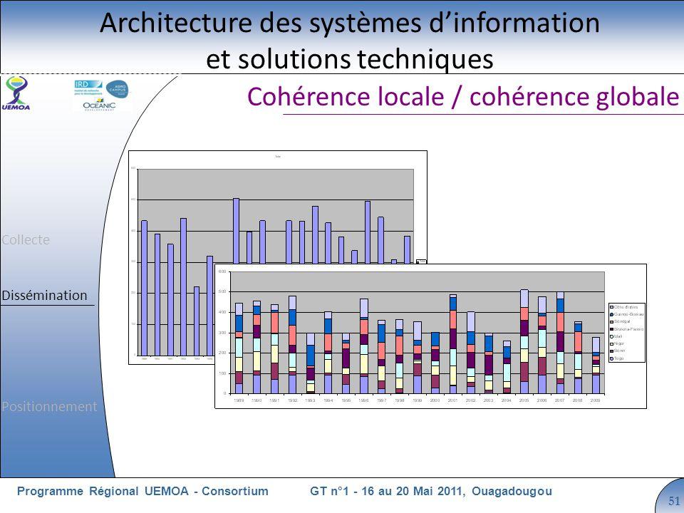 Cliquez pour modifier le style du titre GT n°1 - 16 au 20 Mai 2011, OuagadougouProgramme Régional UEMOA - Consortium 51 Cohérence locale / cohérence globale Architecture des systèmes dinformation et solutions techniques Collecte Dissémination Positionnement