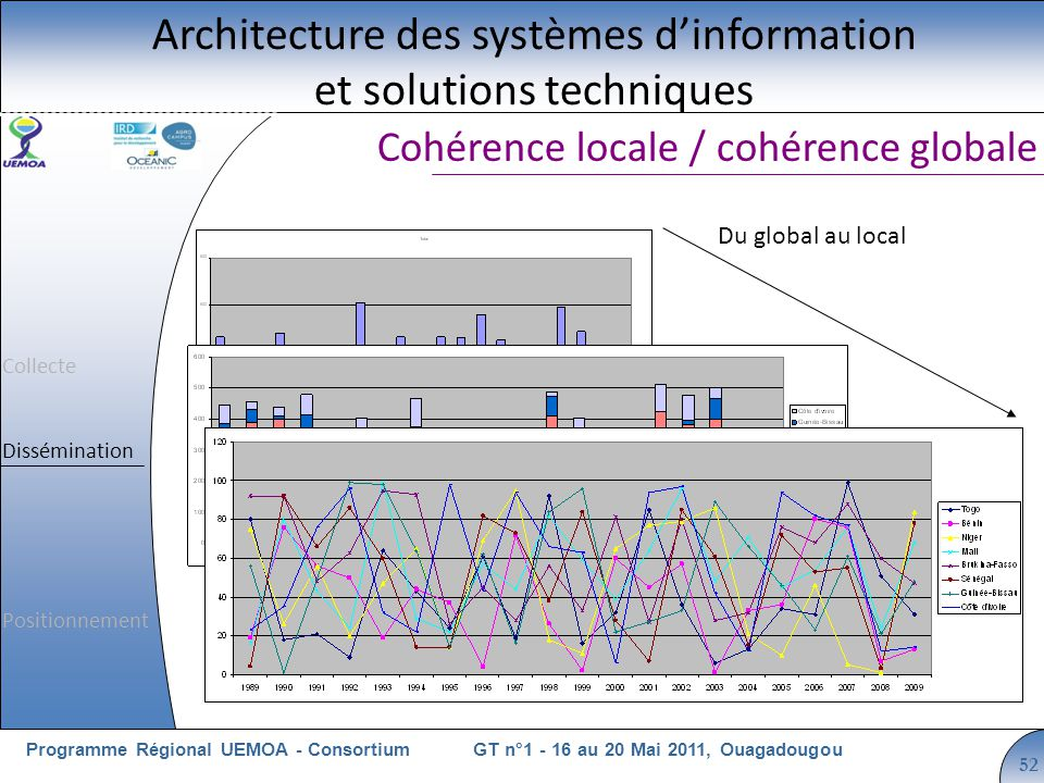 Cliquez pour modifier le style du titre GT n°1 - 16 au 20 Mai 2011, OuagadougouProgramme Régional UEMOA - Consortium 52 Cohérence locale / cohérence globale Architecture des systèmes dinformation et solutions techniques Du global au local Collecte Dissémination Positionnement