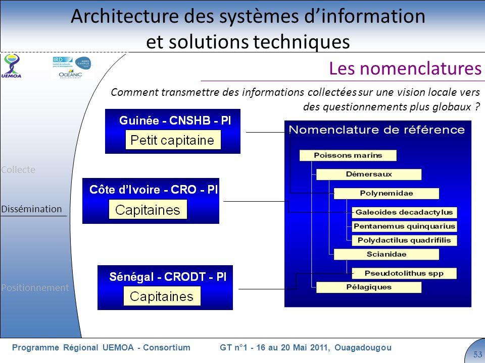 Cliquez pour modifier le style du titre GT n°1 - 16 au 20 Mai 2011, OuagadougouProgramme Régional UEMOA - Consortium 53 Les nomenclatures Architecture
