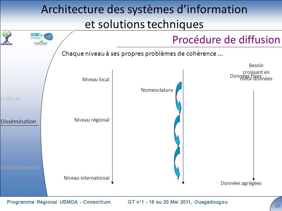 Cliquez pour modifier le style du titre GT n°1 - 16 au 20 Mai 2011, OuagadougouProgramme Régional UEMOA - Consortium 69 Chaque niveau à ses propres pr