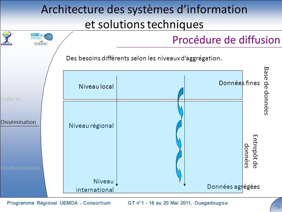 Cliquez pour modifier le style du titre GT n°1 - 16 au 20 Mai 2011, OuagadougouProgramme Régional UEMOA - Consortium 70 Des besoins différents selon les niveaux daggrégation.