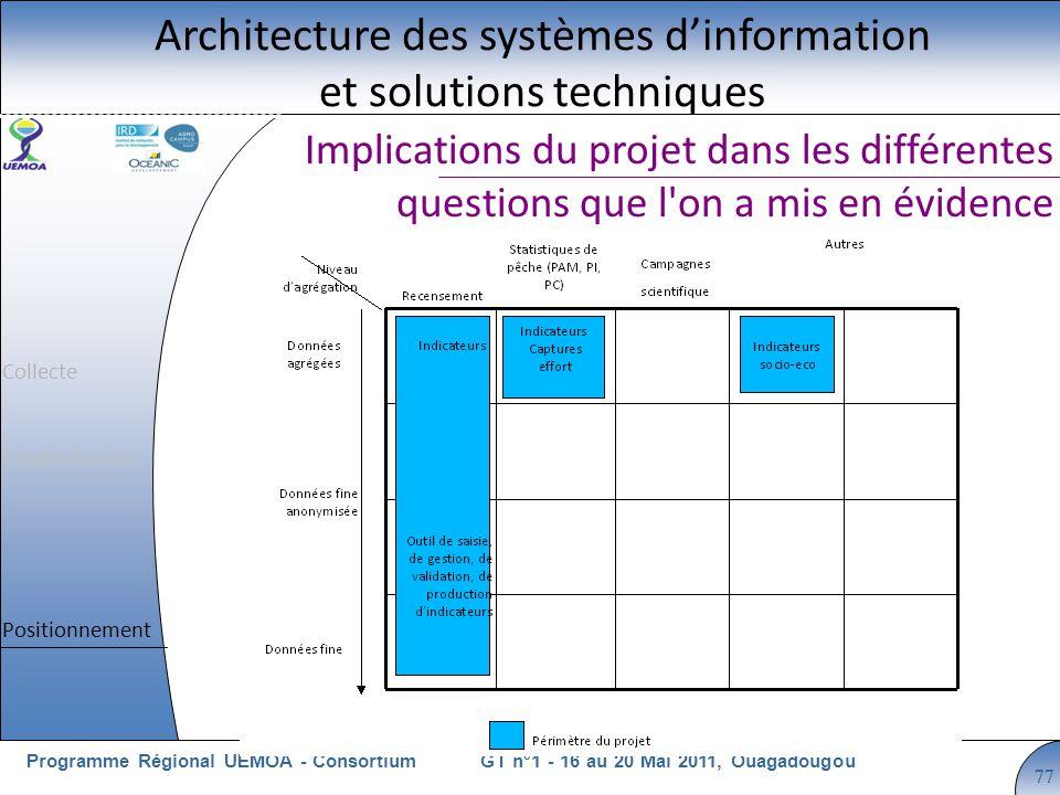 Cliquez pour modifier le style du titre GT n°1 - 16 au 20 Mai 2011, OuagadougouProgramme Régional UEMOA - Consortium 77 Implications du projet dans le