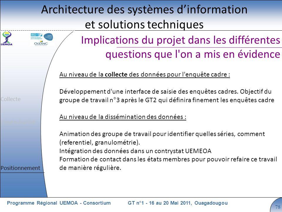 Cliquez pour modifier le style du titre GT n°1 - 16 au 20 Mai 2011, OuagadougouProgramme Régional UEMOA - Consortium 78 Implications du projet dans le