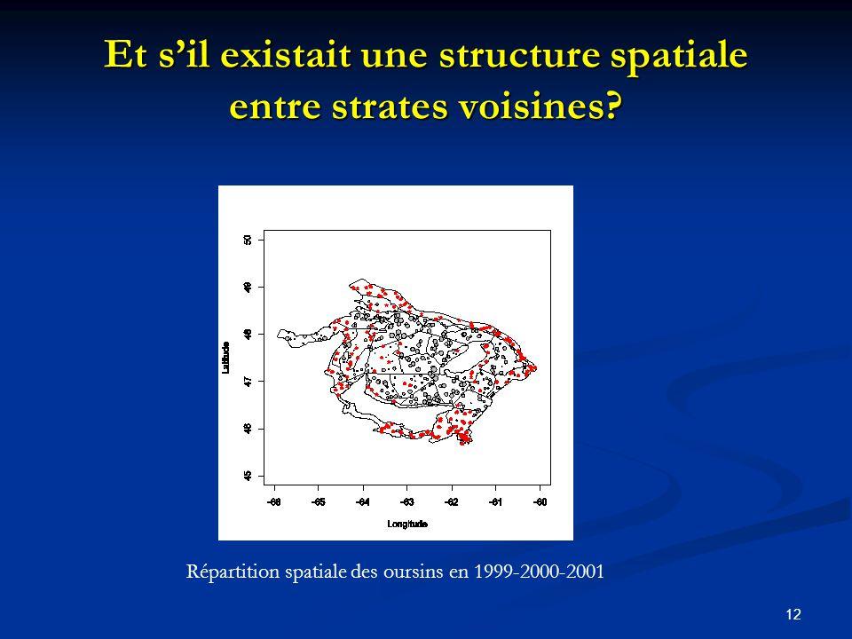 12 Et sil existait une structure spatiale entre strates voisines? Répartition spatiale des oursins en 1999-2000-2001