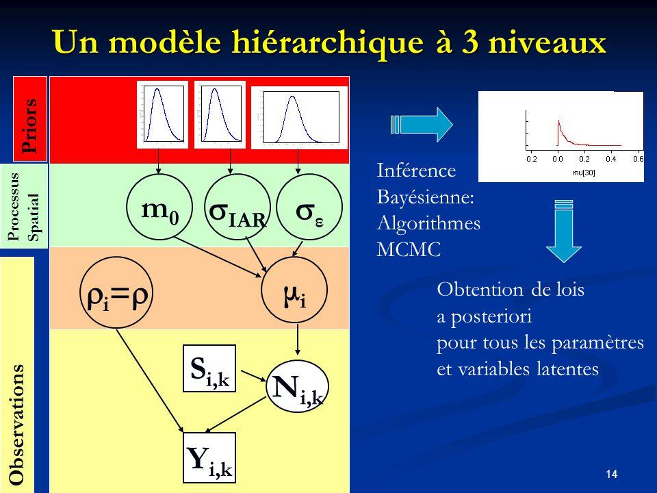 14 Y i,k N i,k μiμi i = Observations S i,k Un modèle hiérarchique à 3 niveaux m0m0 IAR ε Priors Inférence Bayésienne: Algorithmes MCMC Processus Spatial Obtention de lois a posteriori pour tous les paramètres et variables latentes