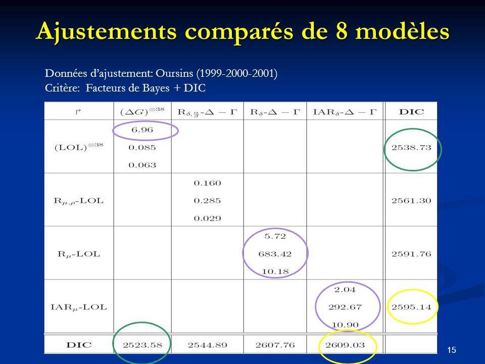 15 Ajustements comparés de 8 modèles Données dajustement: Oursins (1999-2000-2001) Critère: Facteurs de Bayes + DIC