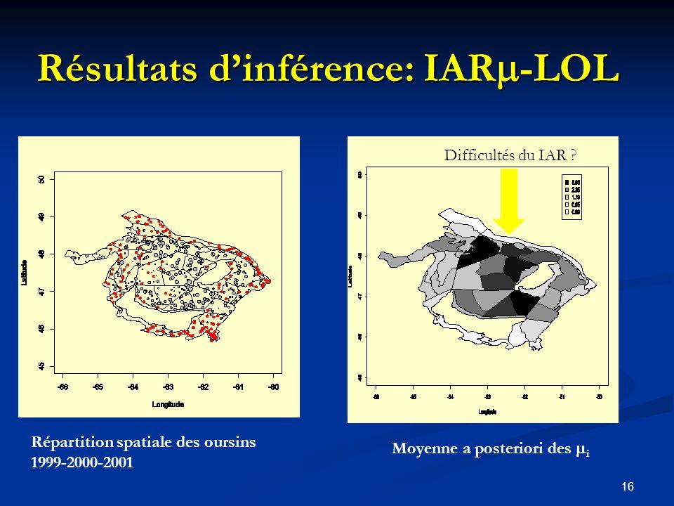 16 Moyenne a posteriori des i Résultats dinférence: IAR -LOL Difficultés du IAR ? Répartition spatiale des oursins 1999-2000-2001