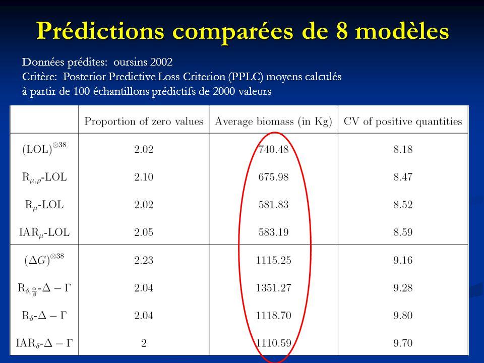 17 Prédictions comparées de 8 modèles Données prédites: oursins 2002 Critère: Posterior Predictive Loss Criterion (PPLC) moyens calculés à partir de 1