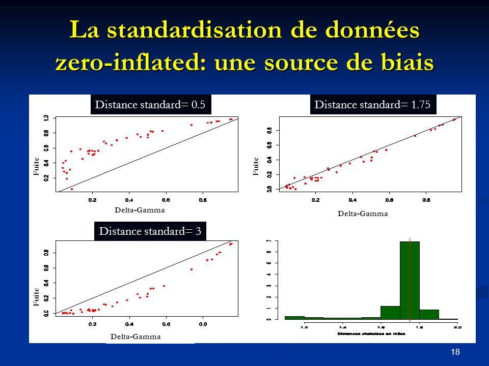 18 La standardisation de données zero-inflated: une source de biais Distance standard= 0.5Distance standard= 1.75 Distance standard= 3 Fuite Delta-Gam