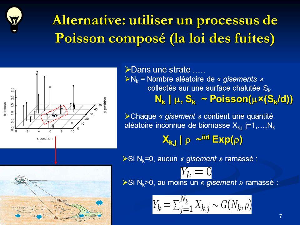 7 Dans une strate ….. N k = Nombre aléatoire de « gisements » collectés sur une surface chalutée S k N k |, S k ~ Poisson( ×(S k /d)) Chaque « gisemen