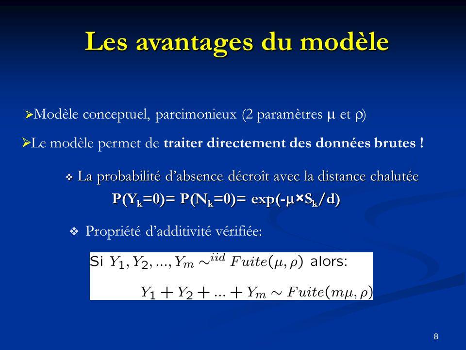 8 La probabilité dabsence décroît avec la distance chalutée La probabilité dabsence décroît avec la distance chalutée P(Y k =0)= P(N k =0)= exp(- ×S k