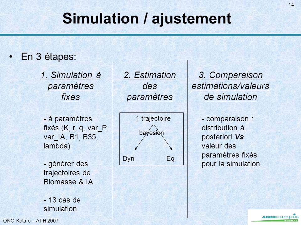 ONO Kotaro – AFH 2007 14 Simulation / ajustement En 3 étapes: 1. Simulation à paramètres fixes 2. Estimation des paramètres 3. Comparaison estimations