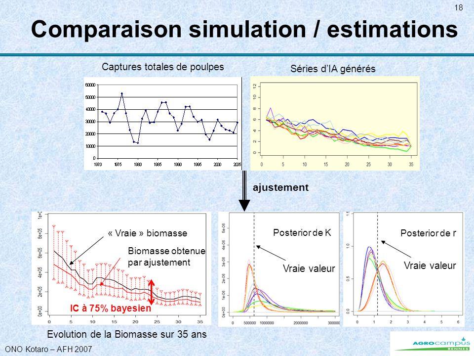 ONO Kotaro – AFH 2007 18 Comparaison simulation / estimations ajustement Evolution de la Biomasse sur 35 ans « Vraie » biomasse Biomasse obtenue par ajustement Séries dIA générés Captures totales de poulpes Posterior de K Vraie valeur Posterior de r Vraie valeur IC à 75% bayesien