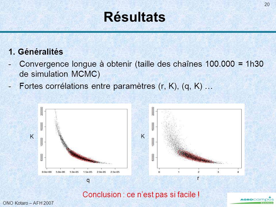 ONO Kotaro – AFH 2007 20 Résultats 1. Généralités -Convergence longue à obtenir (taille des chaînes 100.000 = 1h30 de simulation MCMC) -Fortes corréla